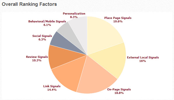 2013_local_search_ranking_factors_chart.jpg