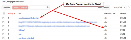 404 Errors Pages in Google WMT