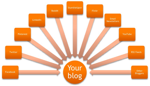 Blog as a Hub Graphic