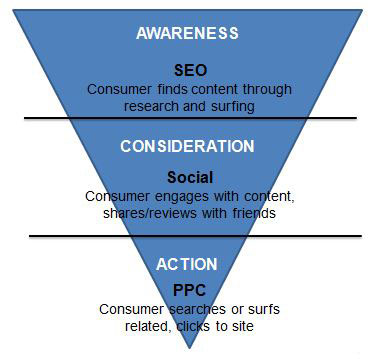 social-with-ppc-and-seo.jpg