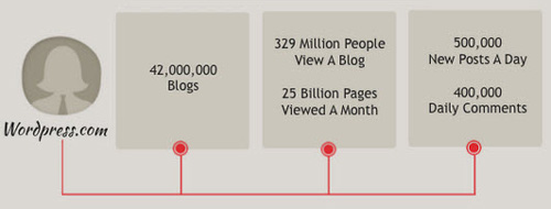 Facts about Wordpress Blogs